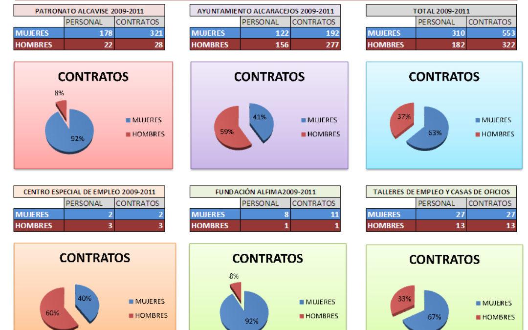 Contrataciones Excmo. Ayuntamiento de Alcaracejos - 2009-2011